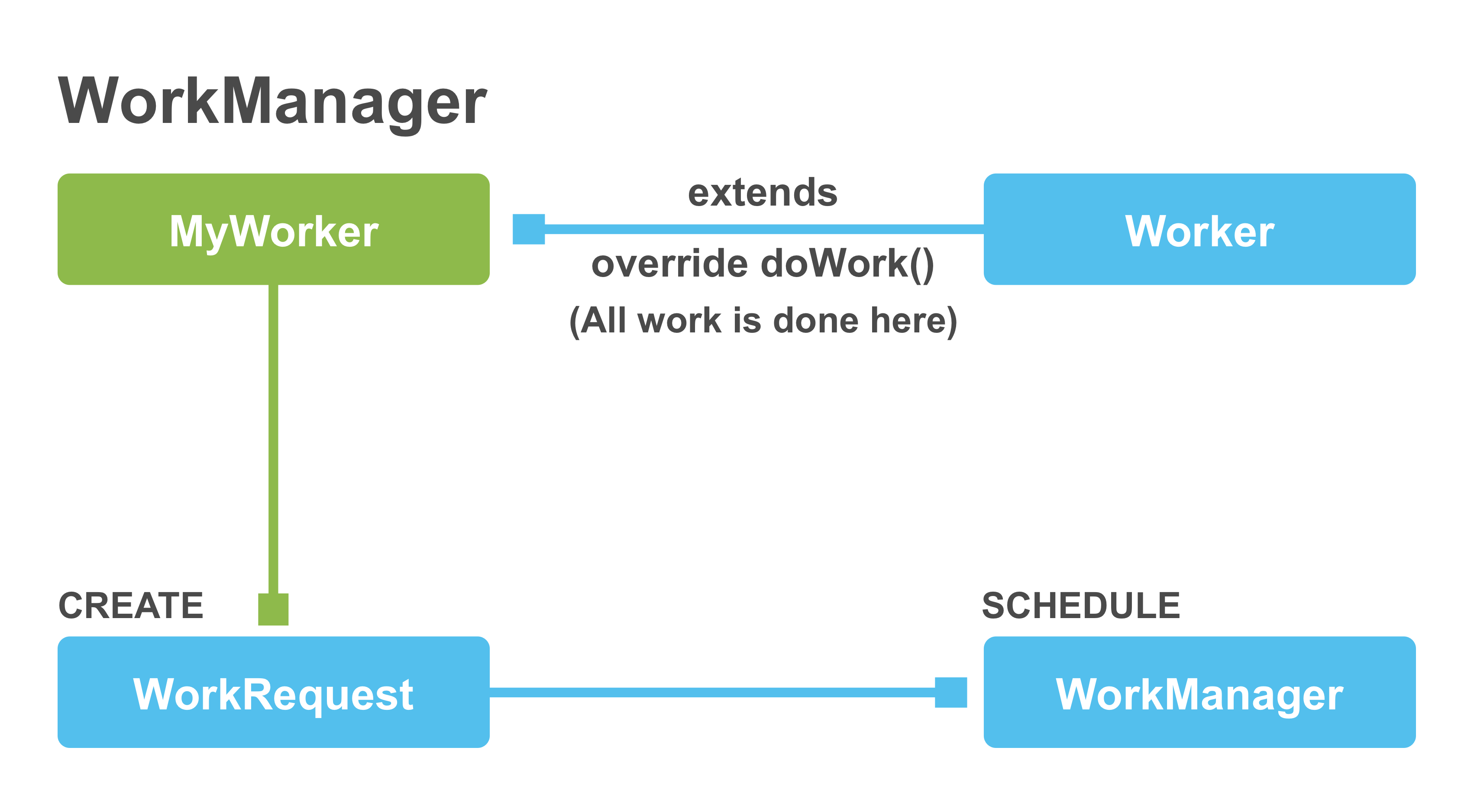 WorkManager Process Flow