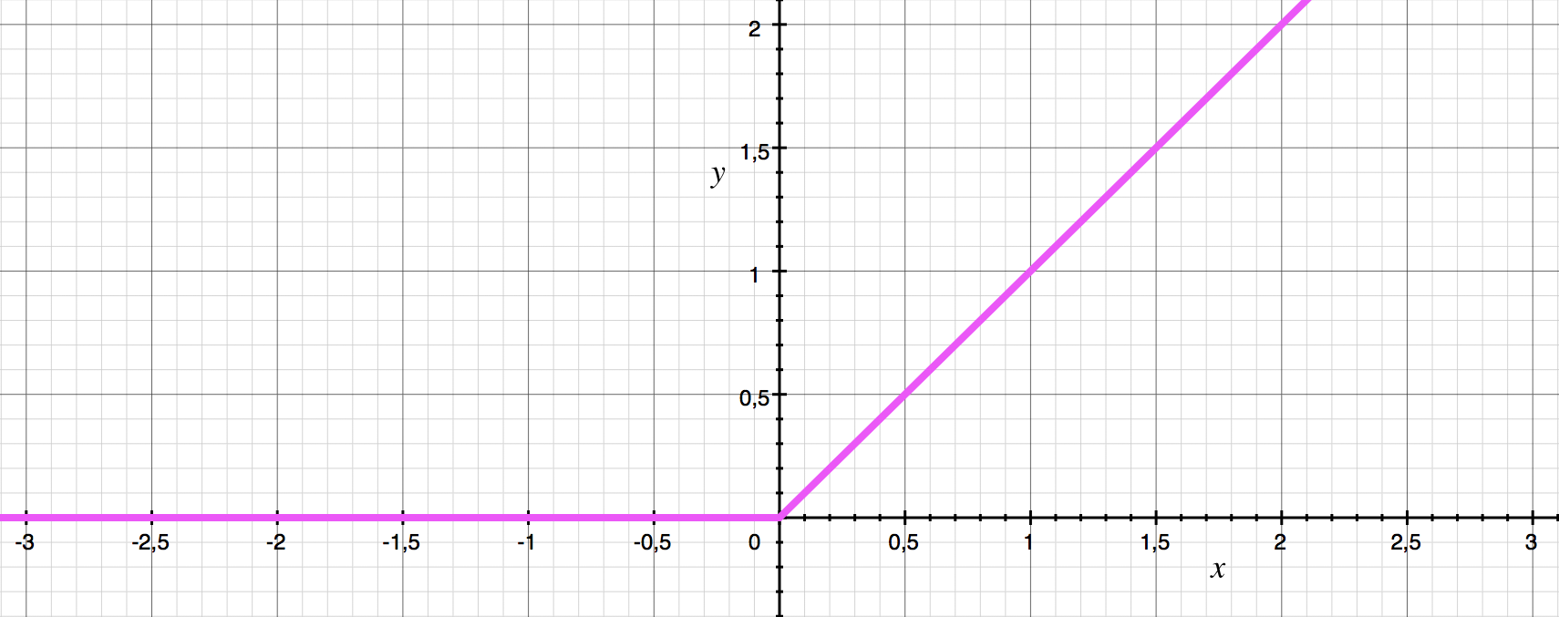 The ReLU activation function