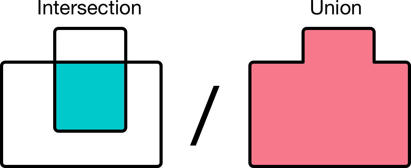 IOU is the intersection divided by the union of the two boxes