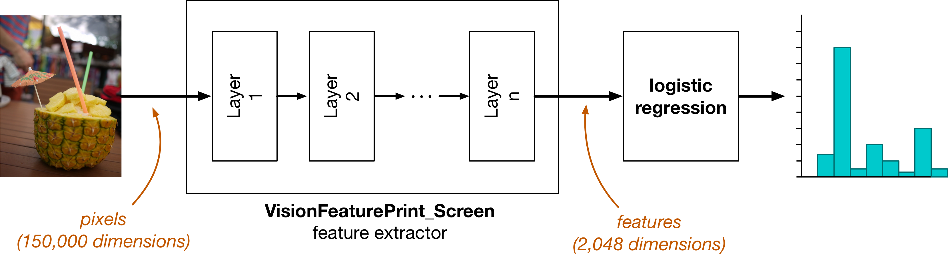 VisionFeaturePrint_Screen extracts features