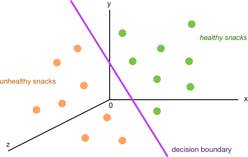 The decision boundary divides up the space into two classes