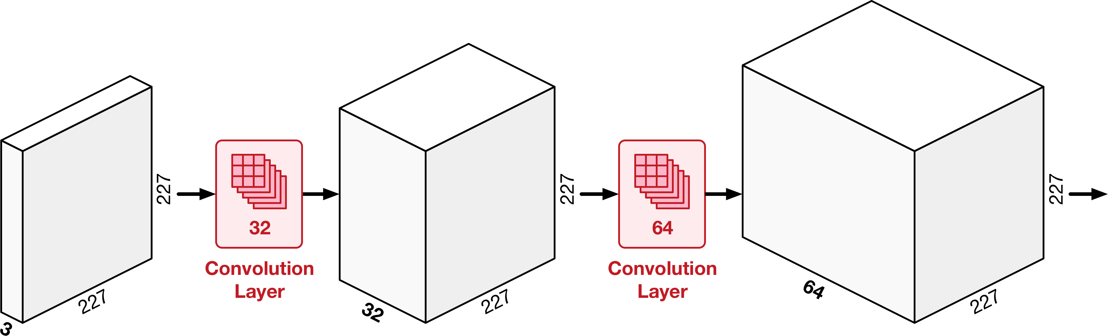 The number of filters in the convolution layer determines the depth of its output image