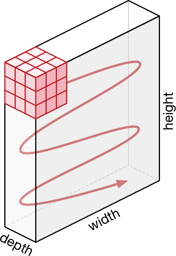 The convolution kernel is really three-dimensional