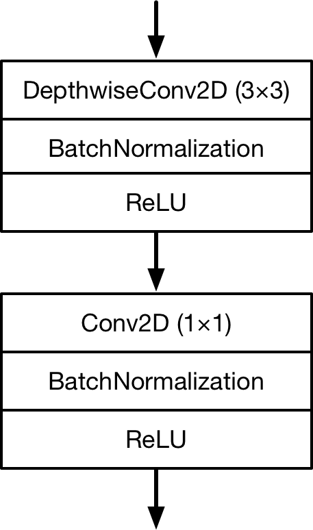 MobileNet uses depthwise separable convolutions