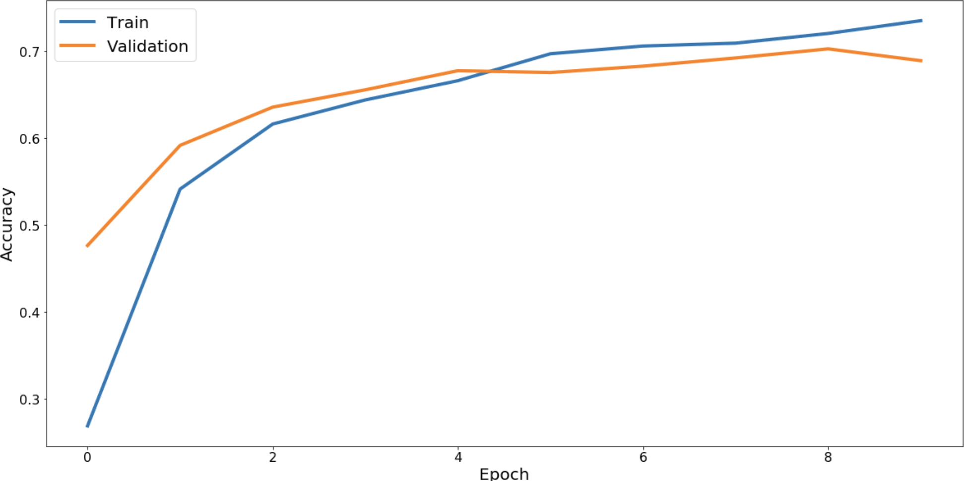 MobileNet accuracy for the first ten epochs