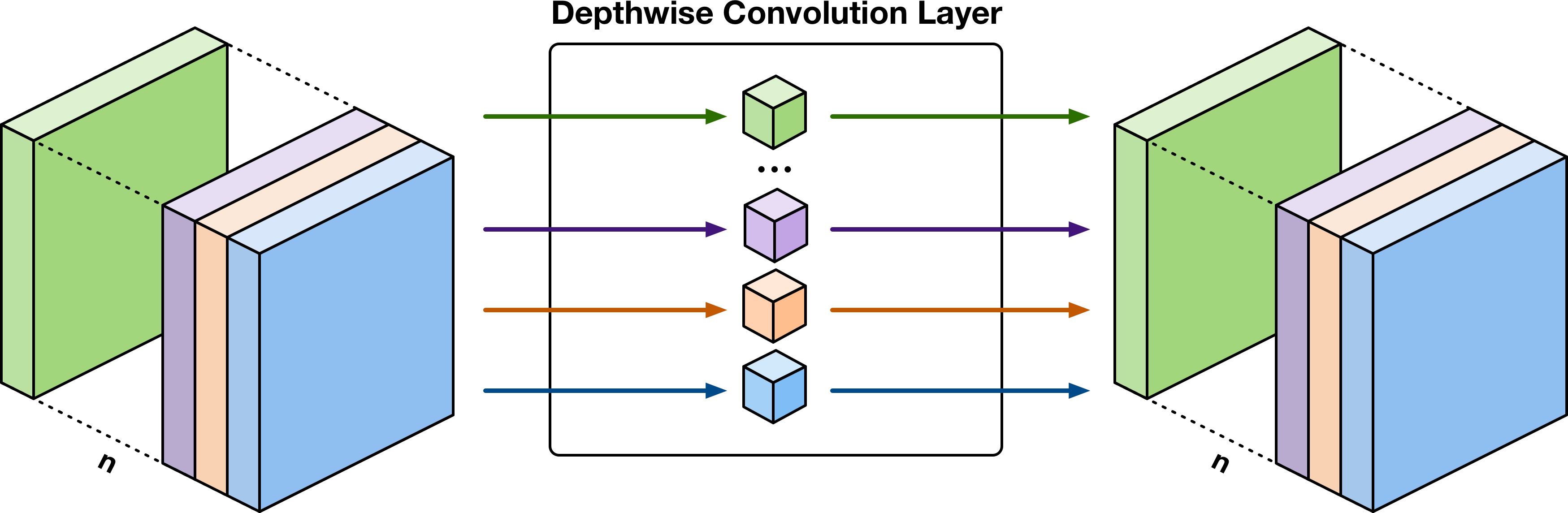 Depthwise convolution treats the channels independently