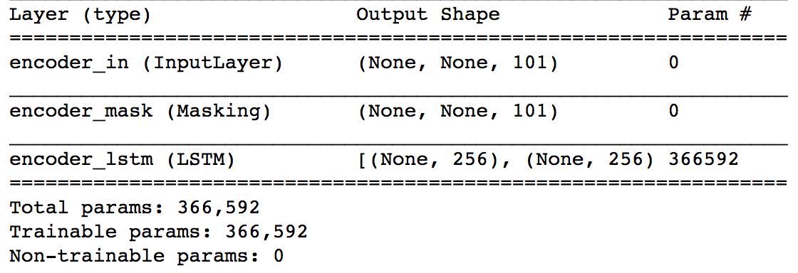 Keras encoder model for inference