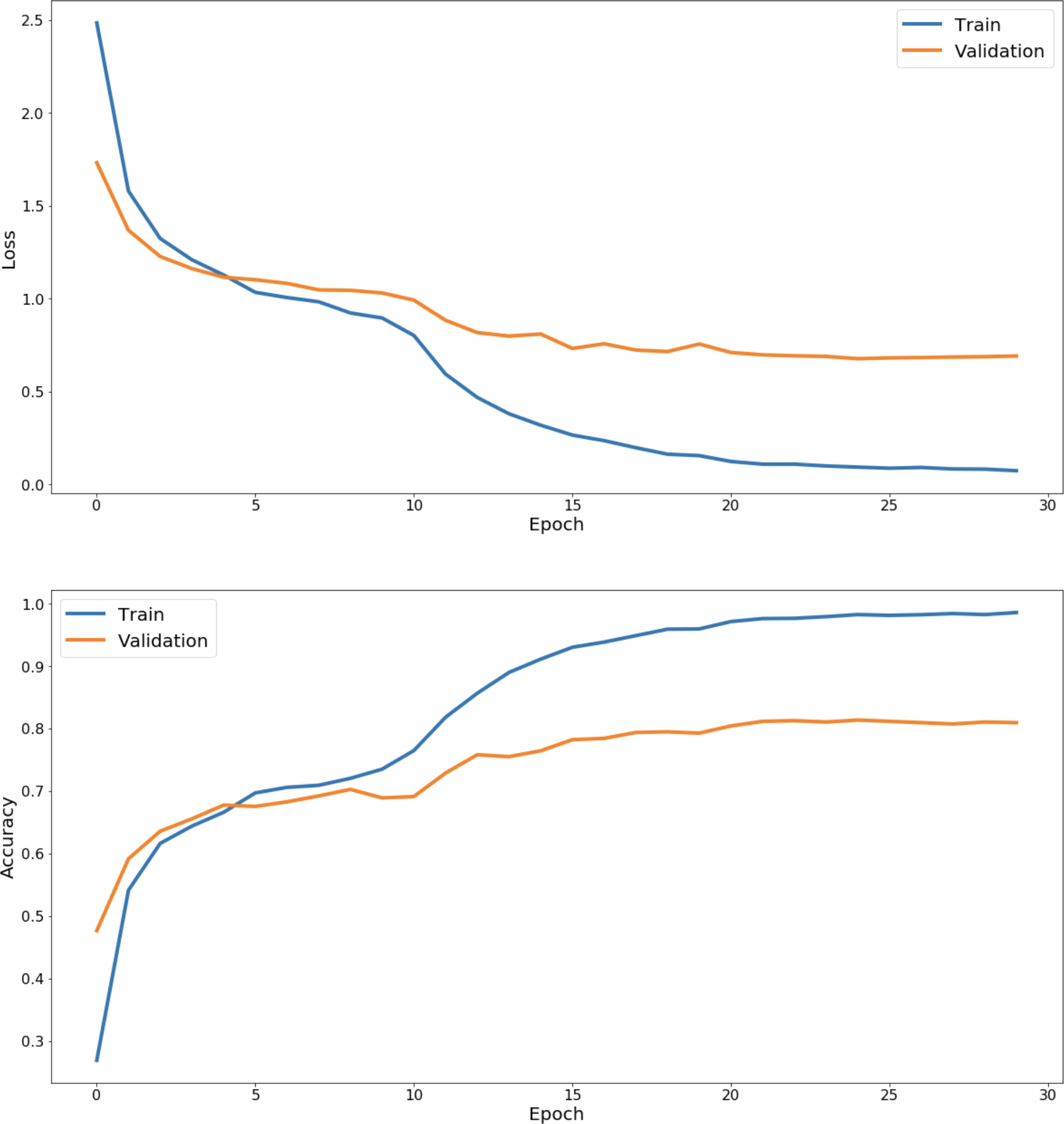 The loss curves (top) and accuracy curves (bottom)