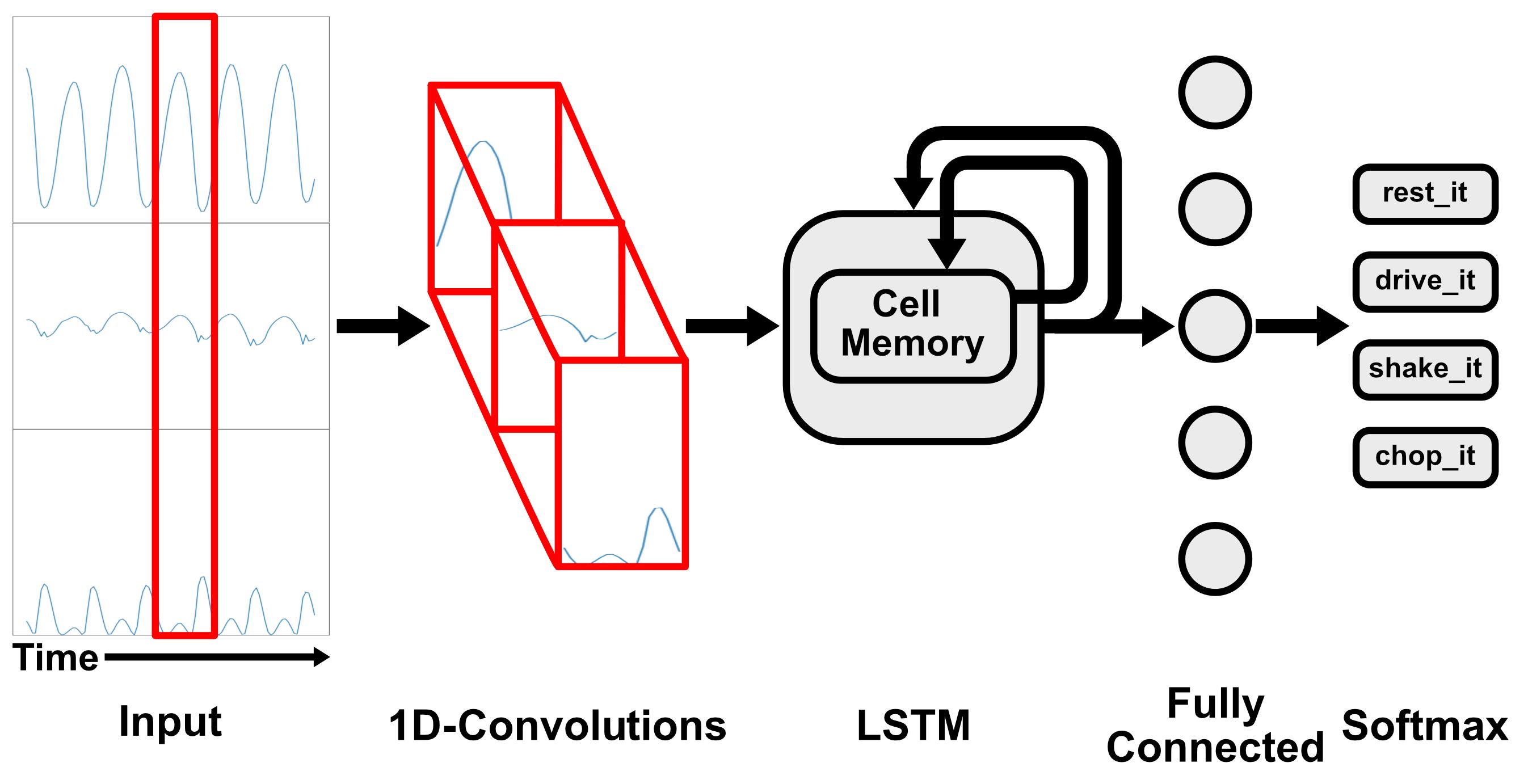 Turi Create's activity classifier architecture