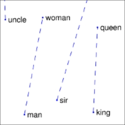 Word relationship example from Pennington, J., Socher, R., and Manning, C. D. (2014) GloVe: Global Vectors for Word Representation.