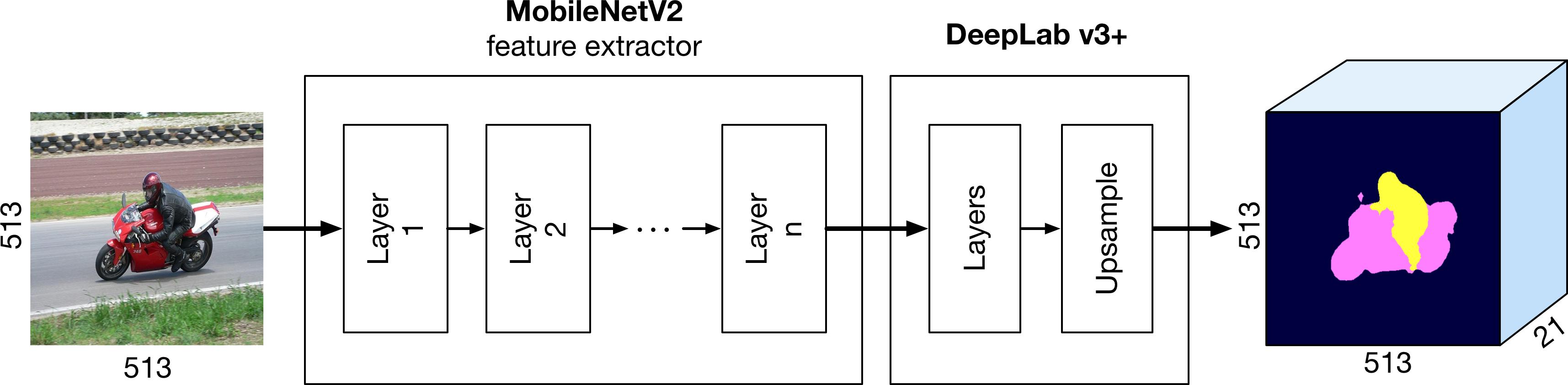 DeepLab on top of MobileNetV2