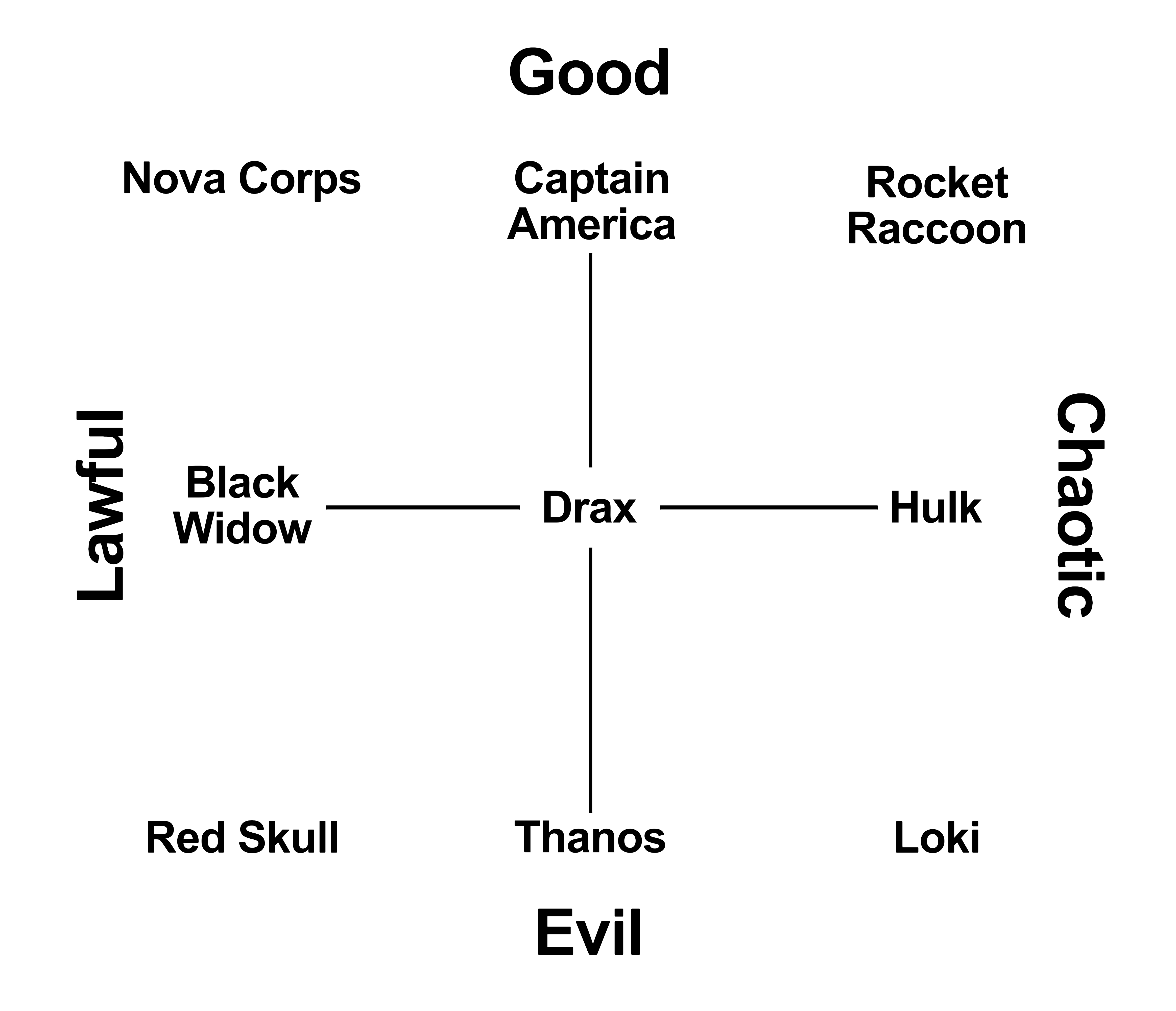 Marvel characters projected onto D&D alignments