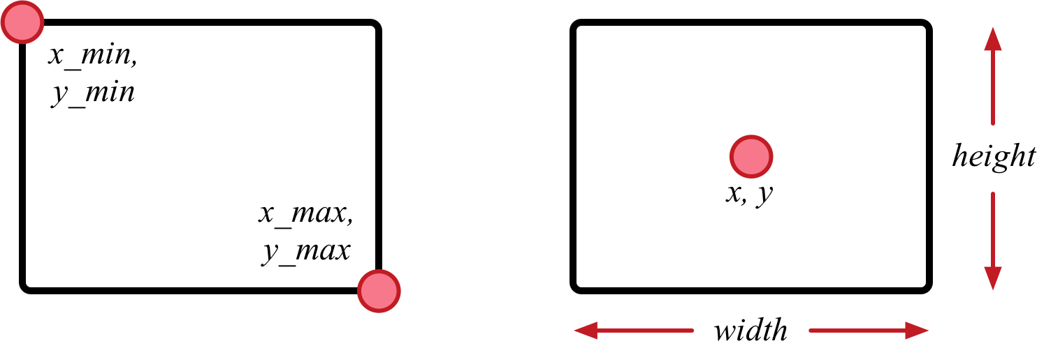 The two types of bounding boxes
