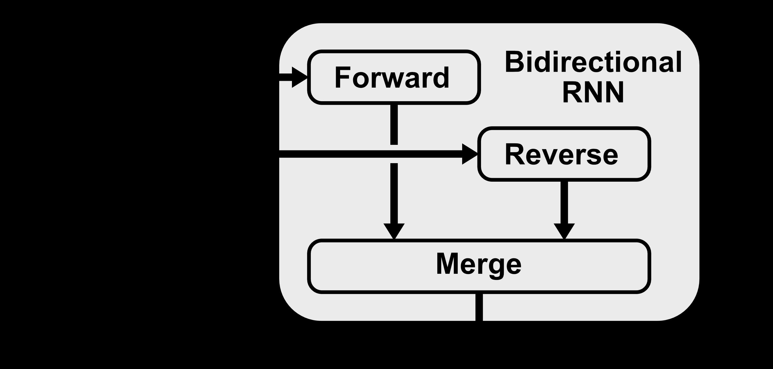 Bidirectional RNN