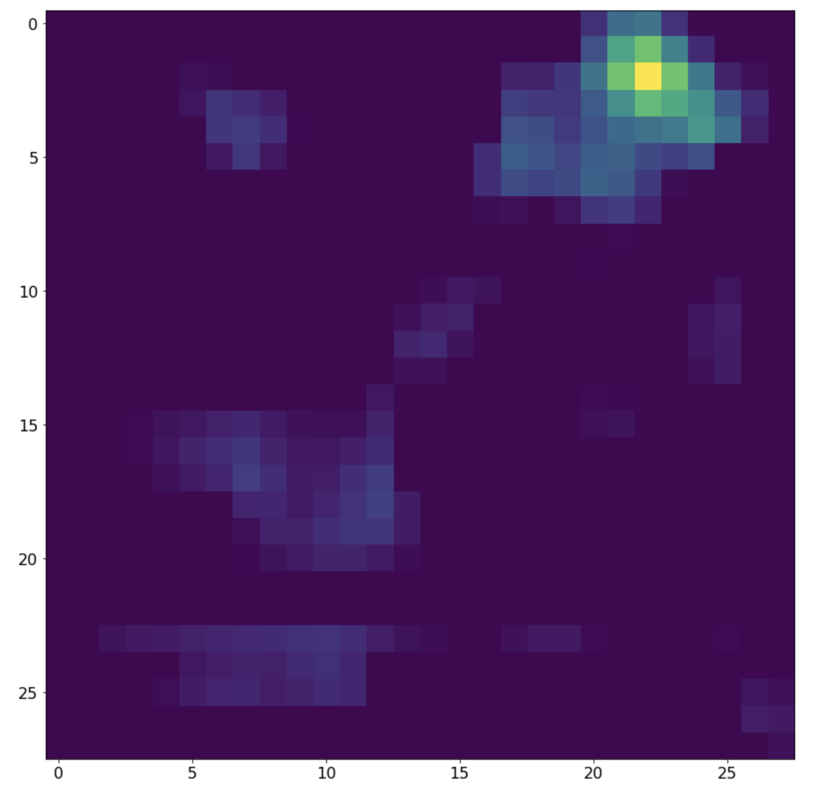 A channel from the final tensor represented as a heatmap
