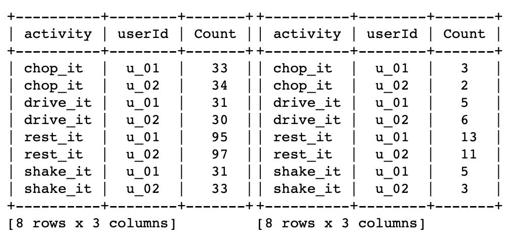 Random train/validation split counts