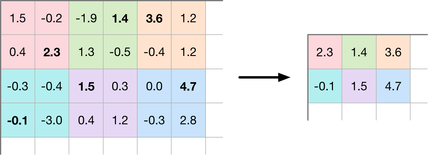 Max pooling reduces each 2×2 pixels to a single number