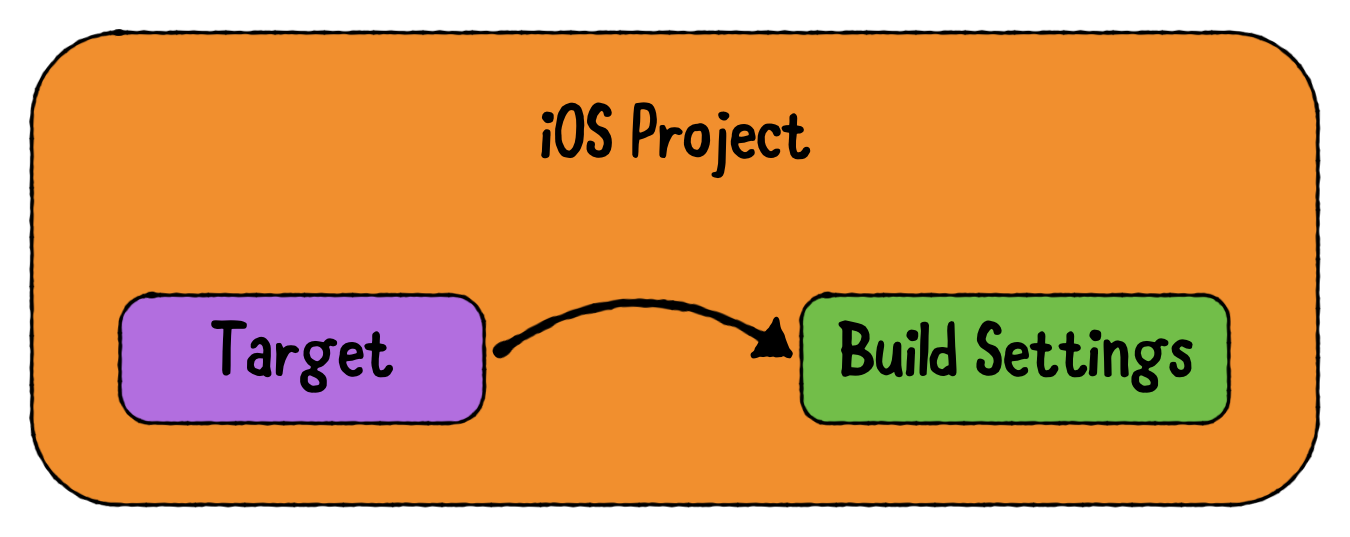 A target uses build settings to determine how to build the product.