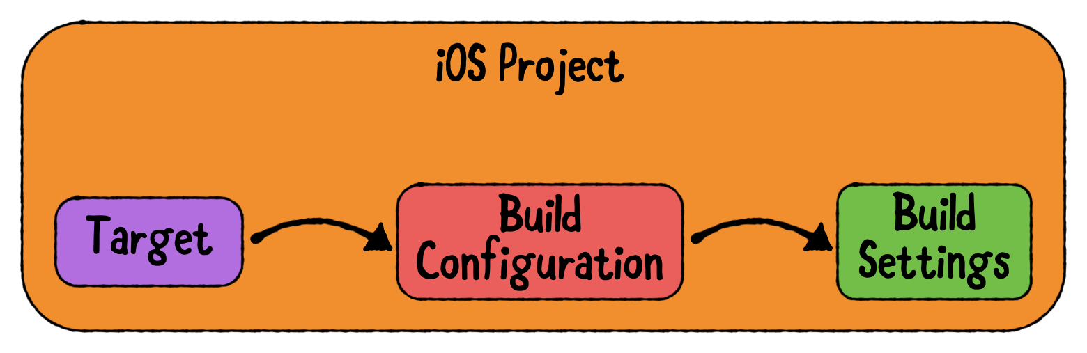 Targets use build configurations to resolve build settings.