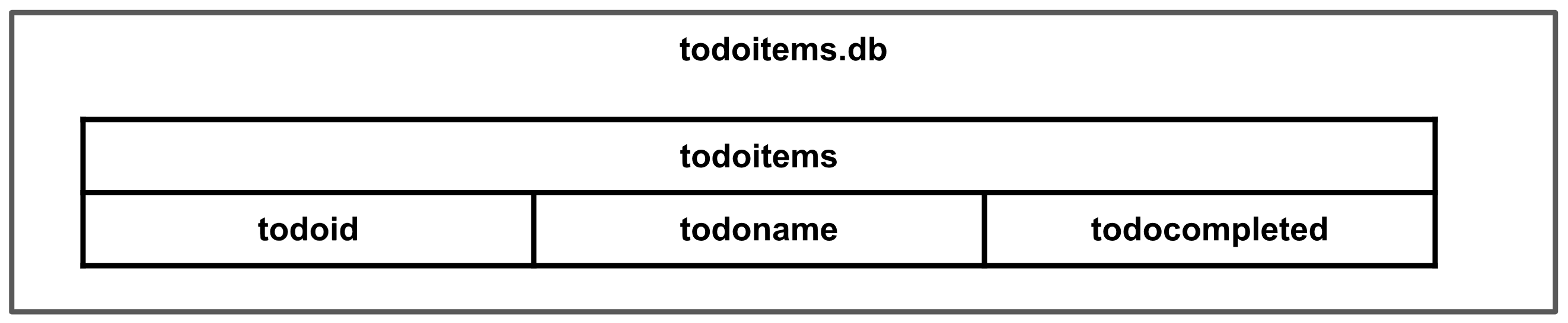 The database schema